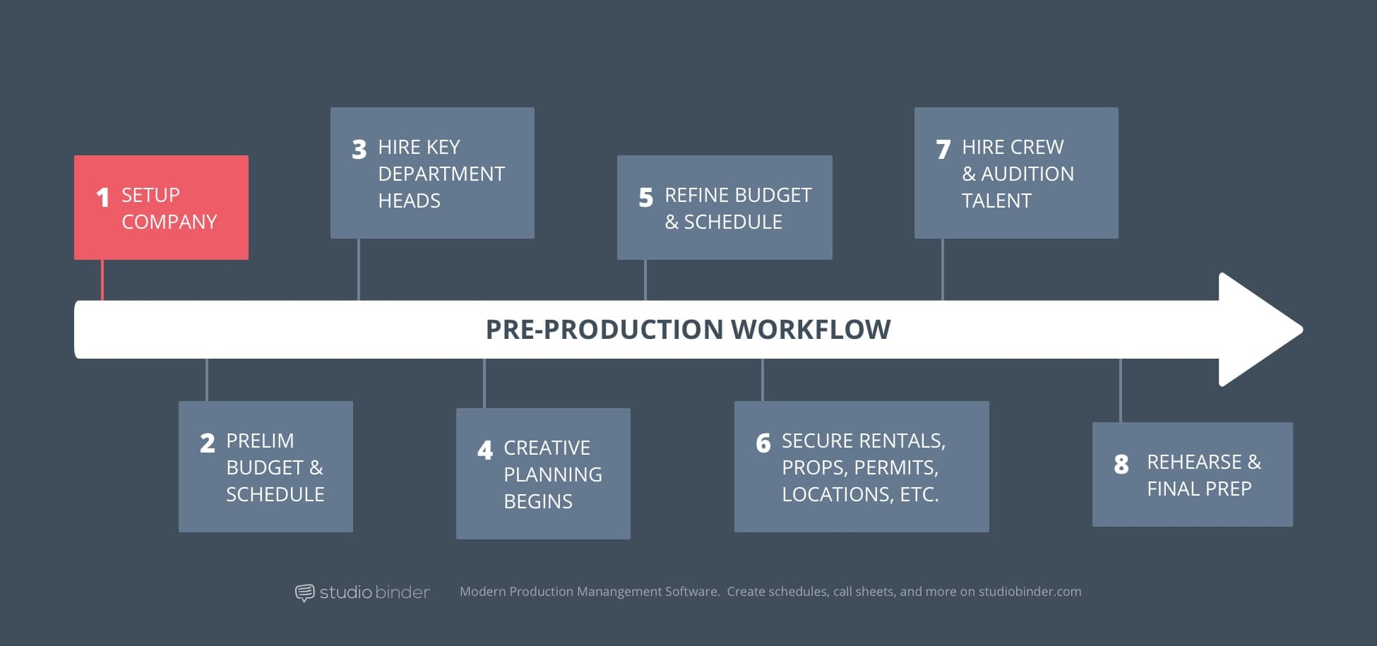 1 - StudioBinder Pre-Production Workflow - Setup Production Company