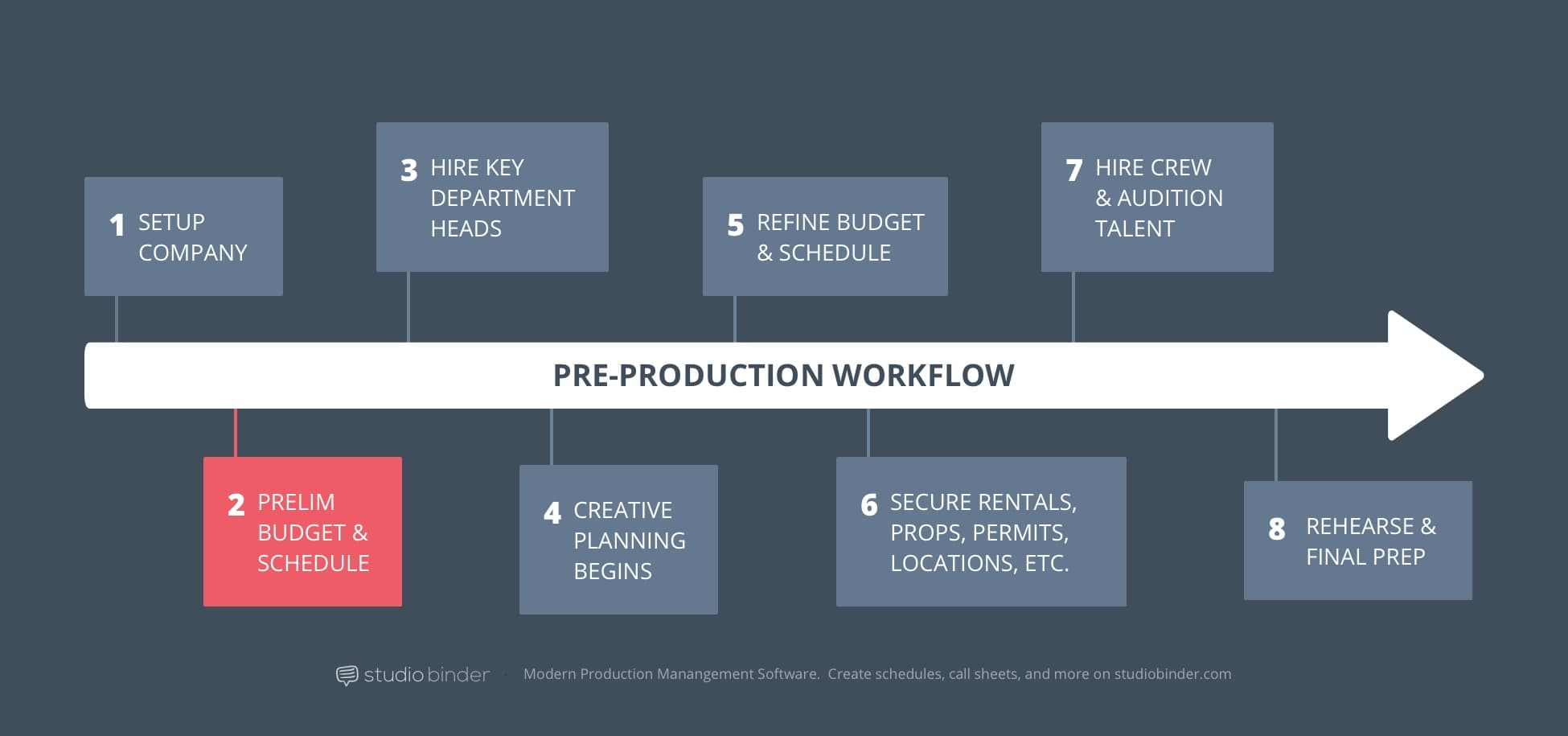 2 – StudioBinder Pre-Production Workflow – Prelim Budget and Scheduling