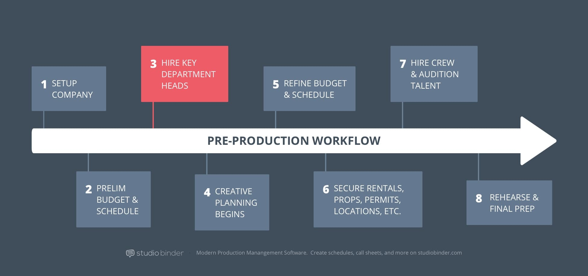 3 – StudioBinder Pre-Production Workflow – Hire Department Keys