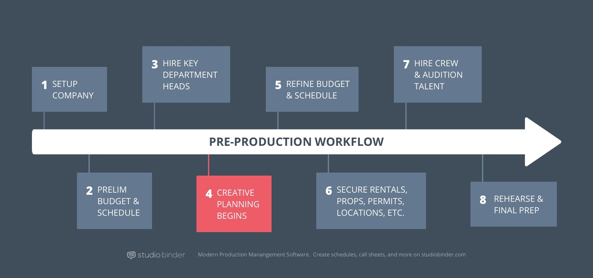 4 - StudioBinder Pre-Production Workflow - Creative Planning