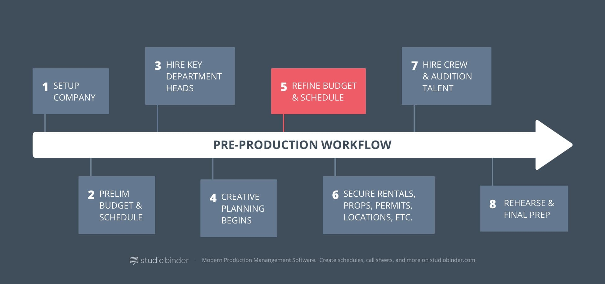 5 – StudioBinder Pre-Production Workflow – Refine Budget and Schedule