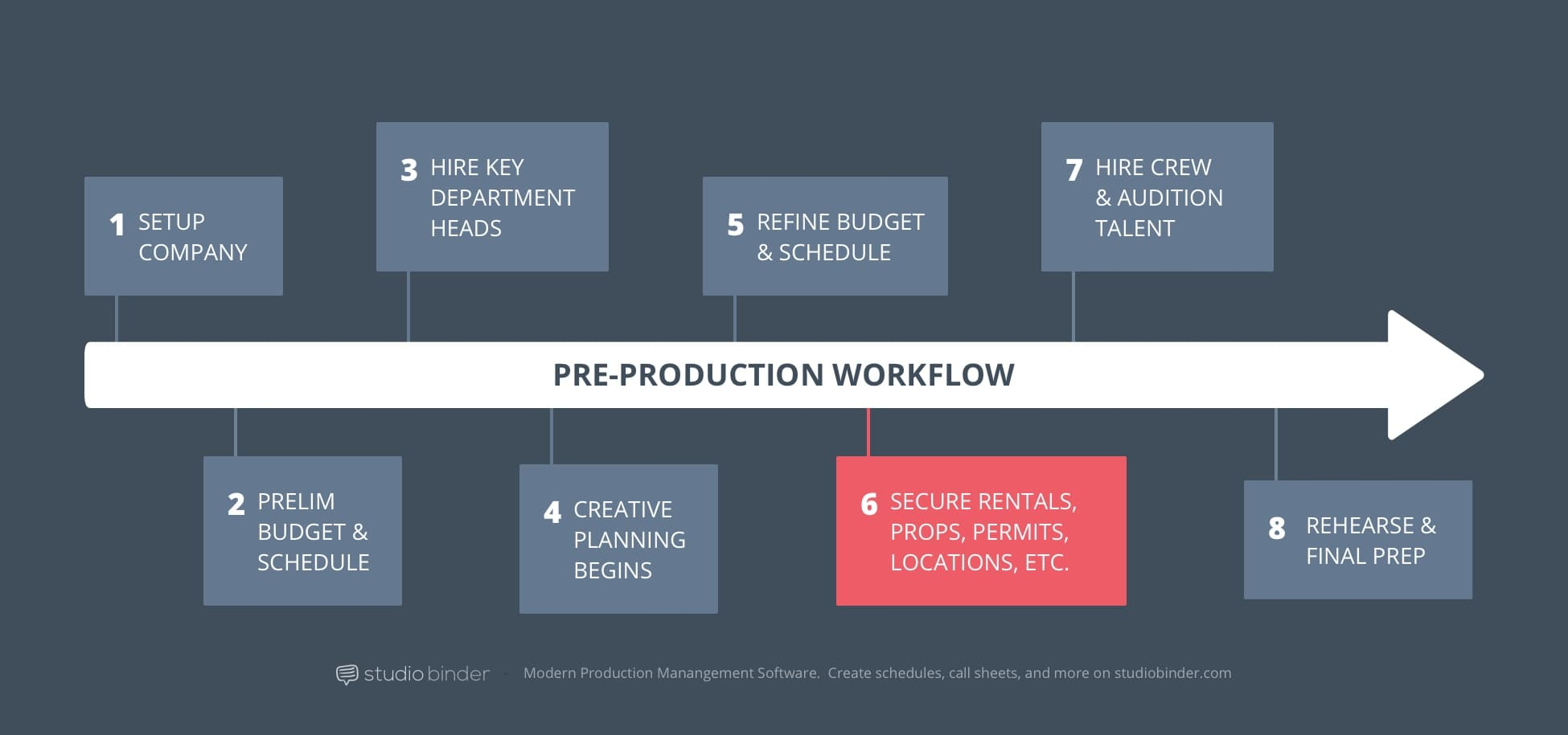 6 – StudioBinder Pre-Production Workflow – Secure Locations