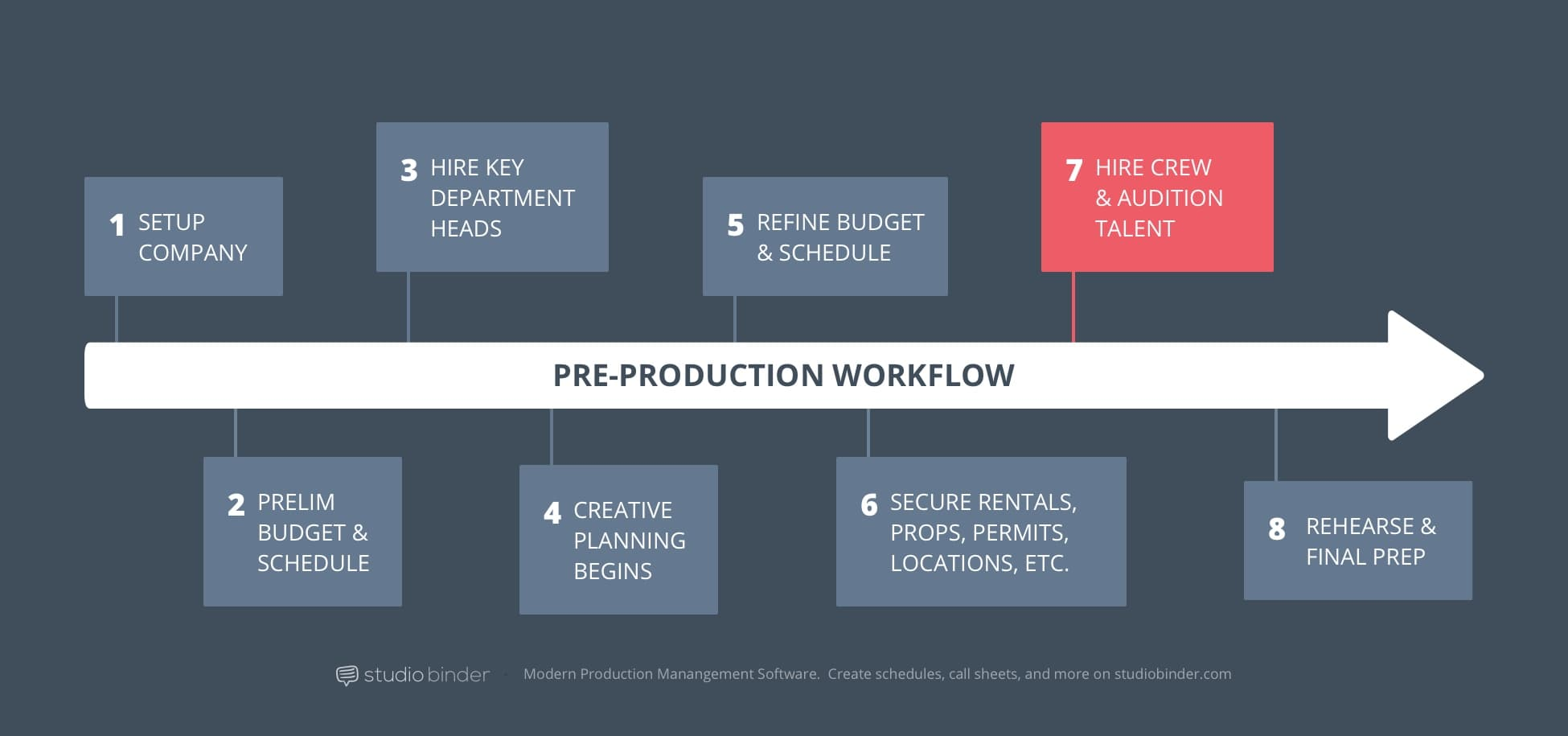 7 – StudioBinder Pre-Production Workflow – Hire Crew and Audience Talent