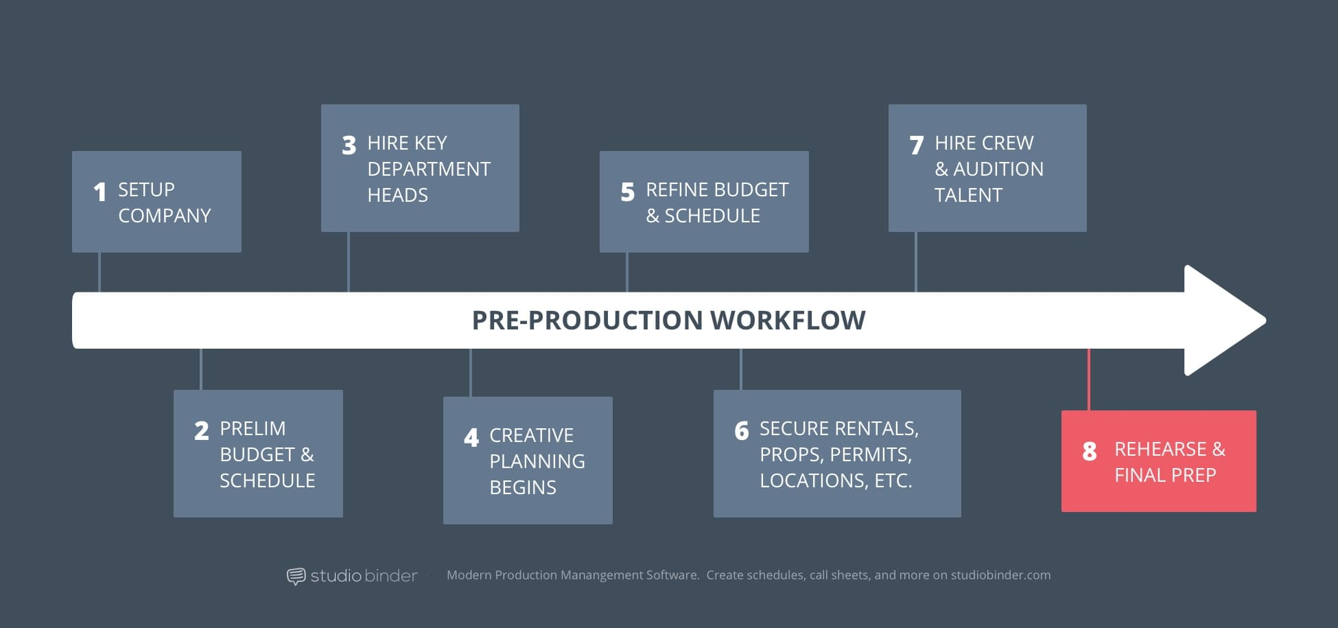 8 – StudioBinder Pre-Production Workflow – Rehearse and Final Prep