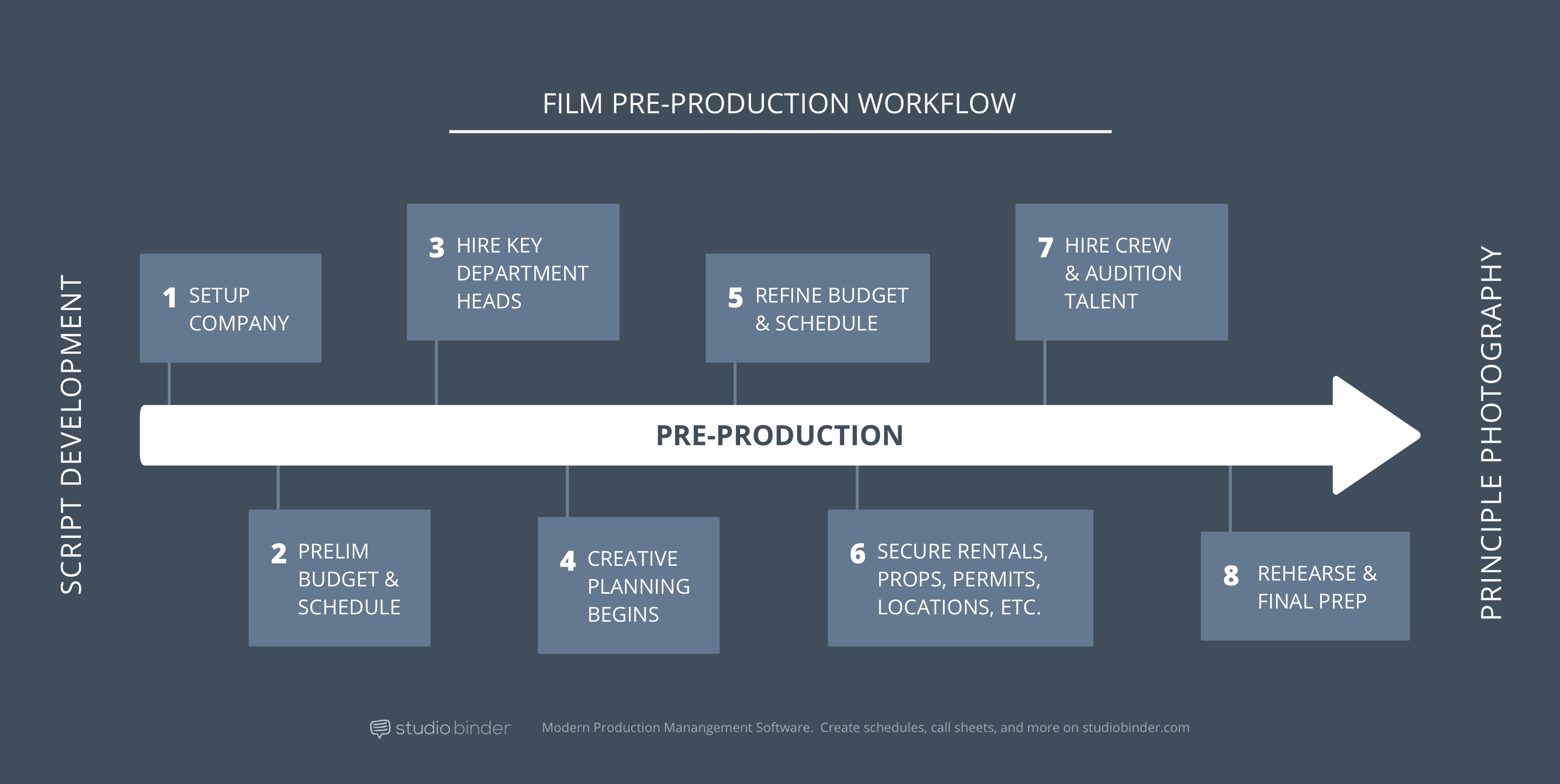 How To Produce A Movie Pre Production Process Explained