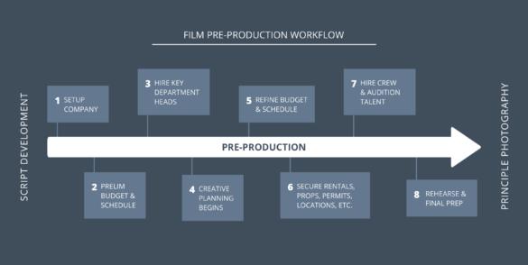 The Complete Film Pre Production Checklist Roadmap - StudioBinder - Pre-Production Checklist and Workflow - StudioBinder