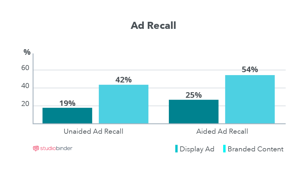 brand recall research for close up Such as subaru and tesla garnering awards, or brands being caught in widespread recalls, such as honda, jeep with the other brands clustered close behind seeing the brands that are considered exemplar for this the key lesson from both surveys is to do your research while brand.