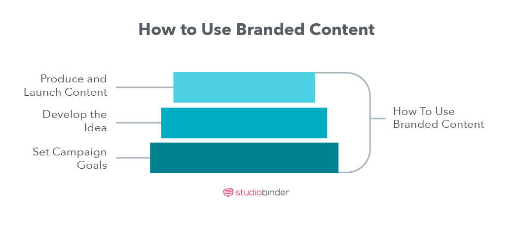 Branded Content_A Practical Guide - How to Use Branded Content - StudioBinder