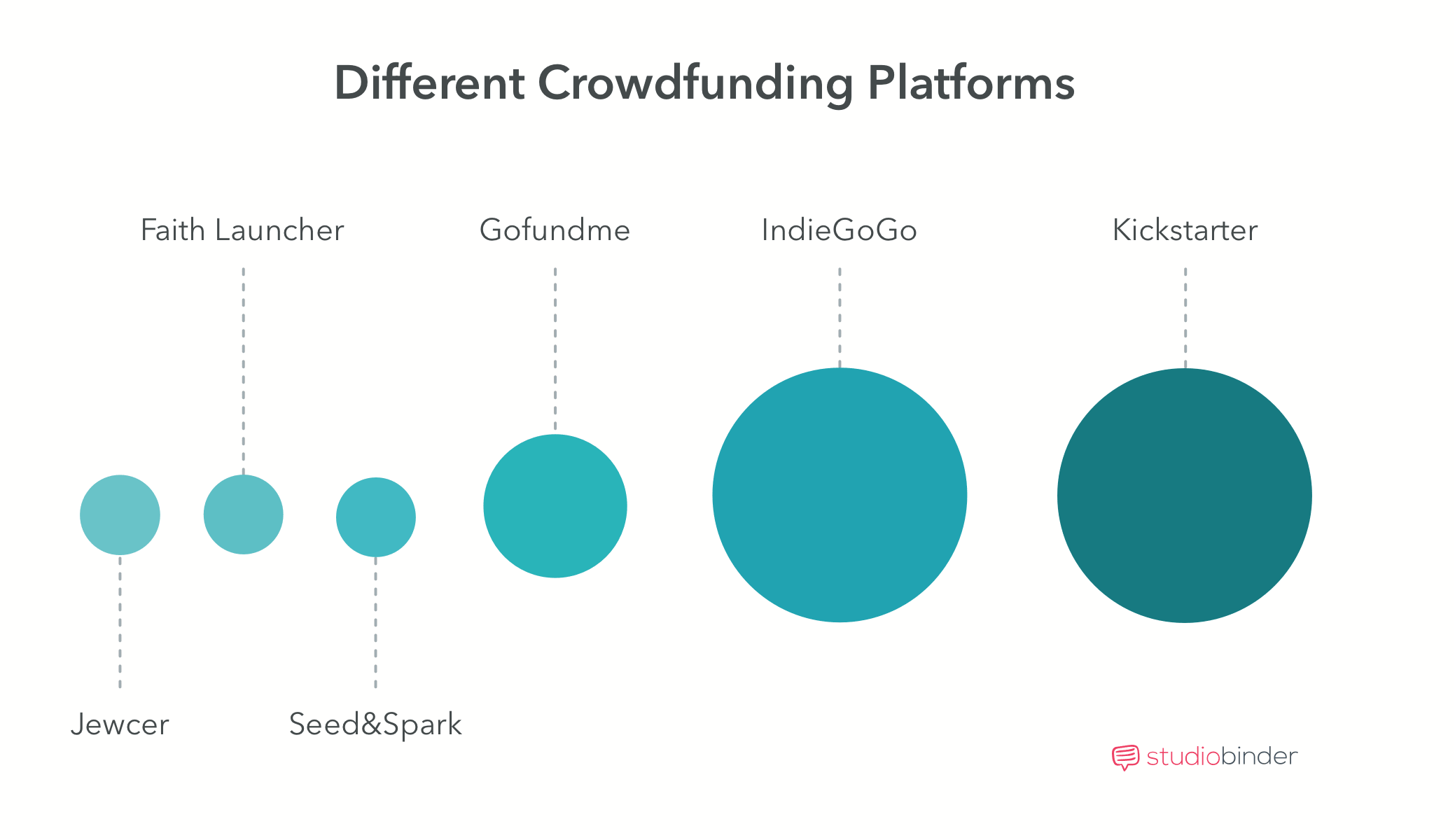 Crowdfunding Movies The Best Crowdfunding Websites For