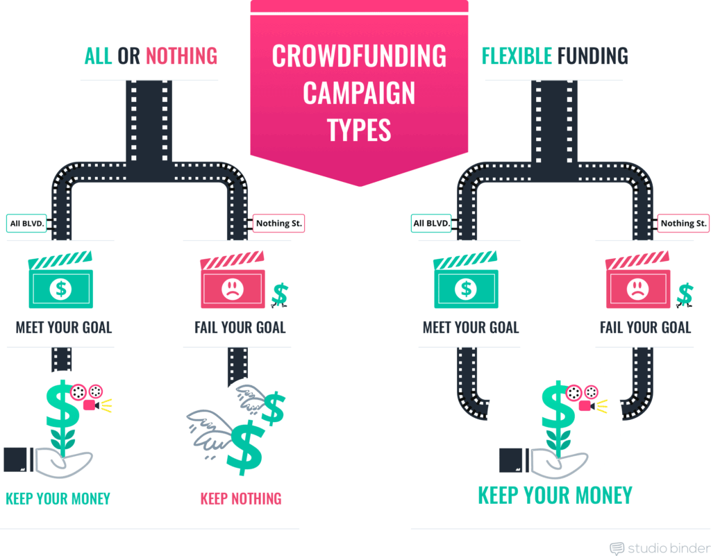 crowdfunding short film funding - Crowdfunding Campaign Types - StudioBinder Production Management Software