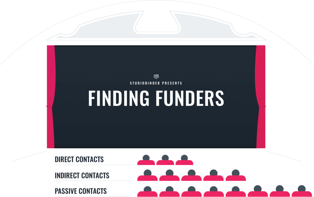 crowdfunding short film funding - Finding Funders - StudioBinder Production Management Software