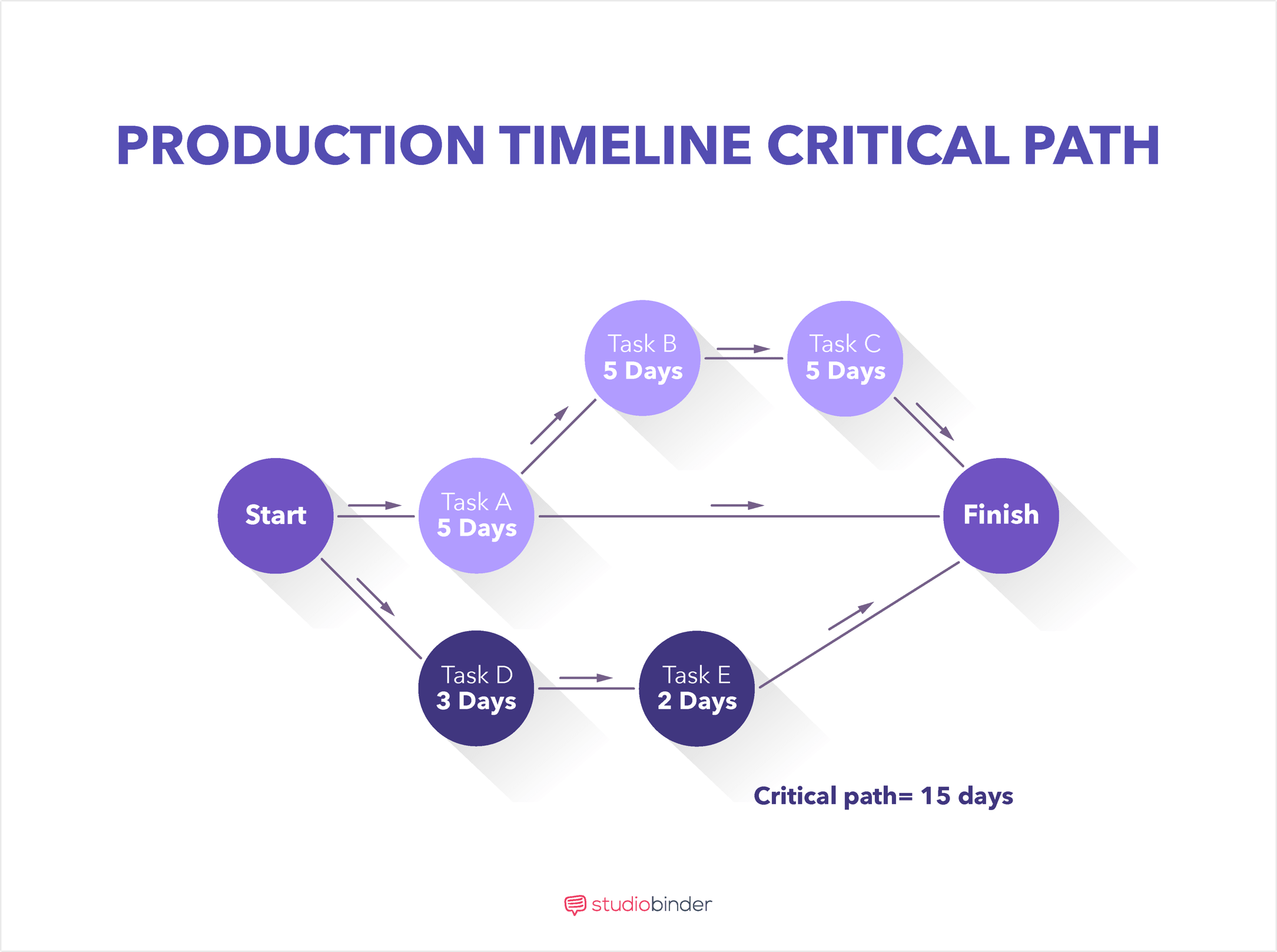 Film, Photo, & Video Production Timeline - The Critical Path - StudioBinder