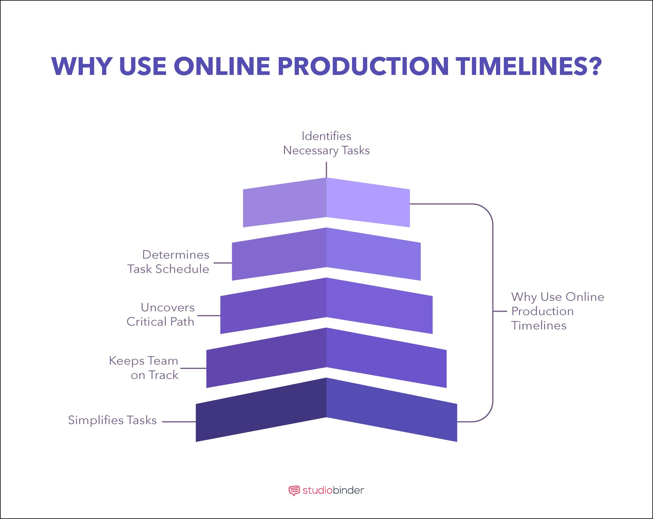 timeline online