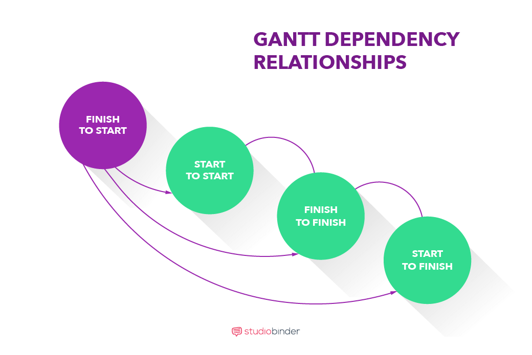 make gantt chart online free