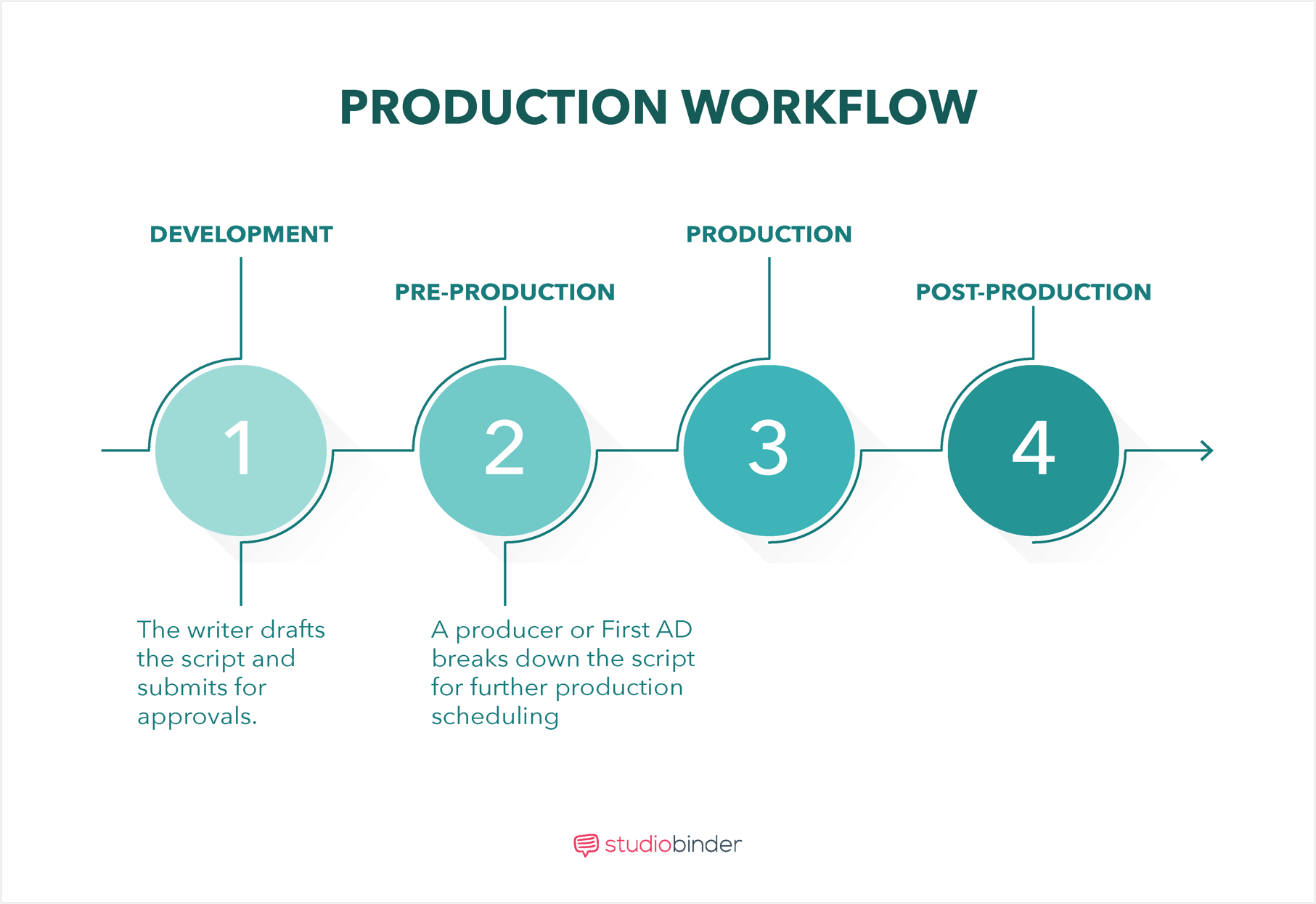 Film Production Scheduling Explained: How to Make a Scene Breakdown
