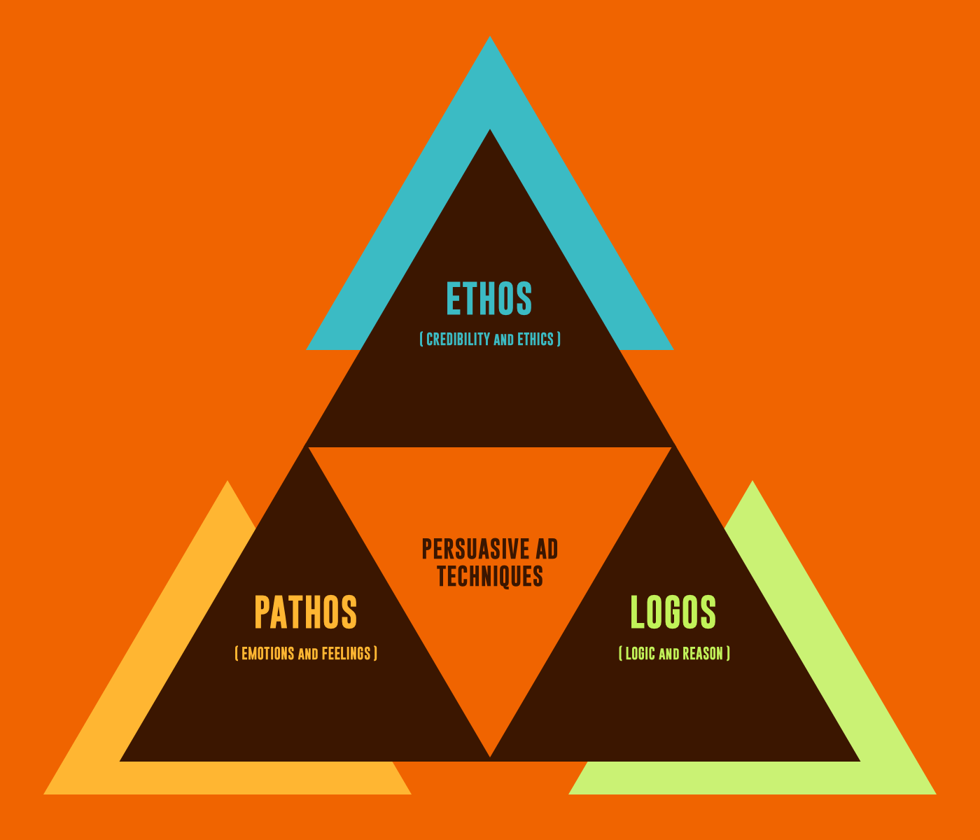 ethos logos pathos three ways to Ethos, pathos, and logos are modes of persuasion used to convince audiences they are also referred to as the three artistic proofs.