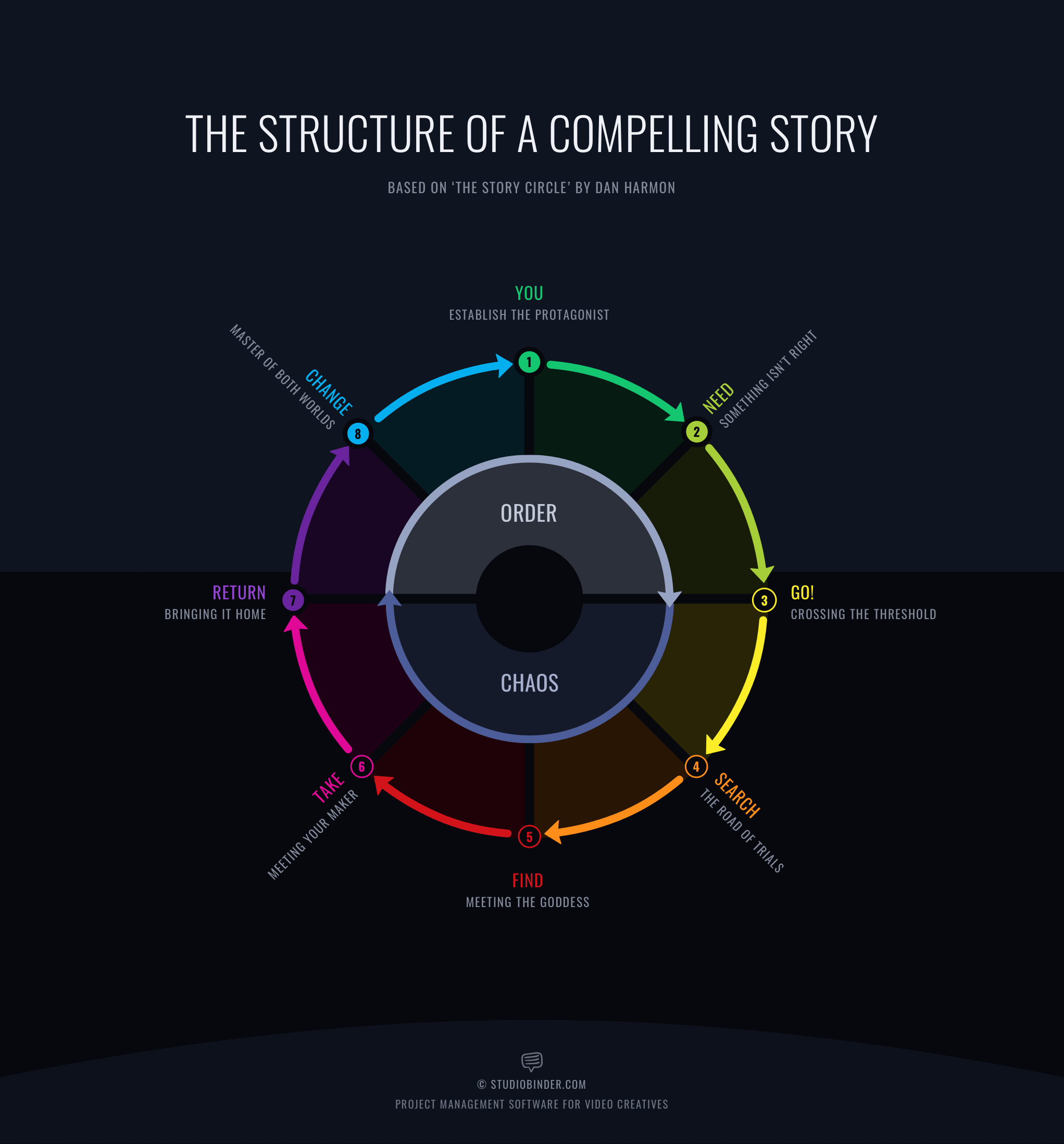 How to Write a Story Outline - Free Script Template - Story Circle Structure by Dan Harmon - StudioBinder