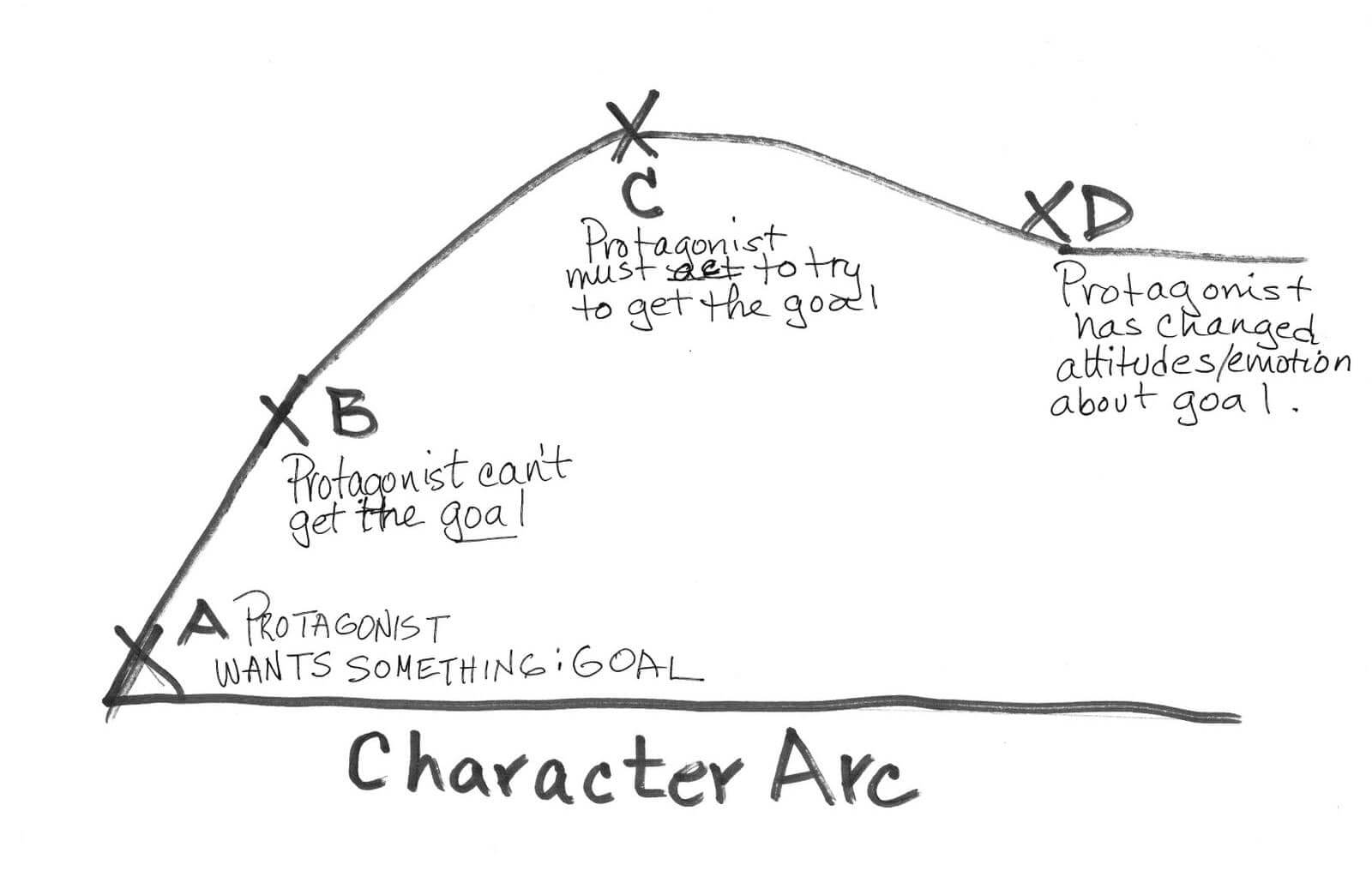 Character Development - The Character Arc