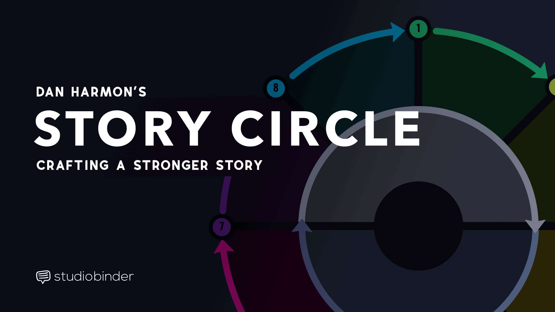 Dan Harmon Story Circle Can Help You Shape a Better Story - Featured - StudioBinder
