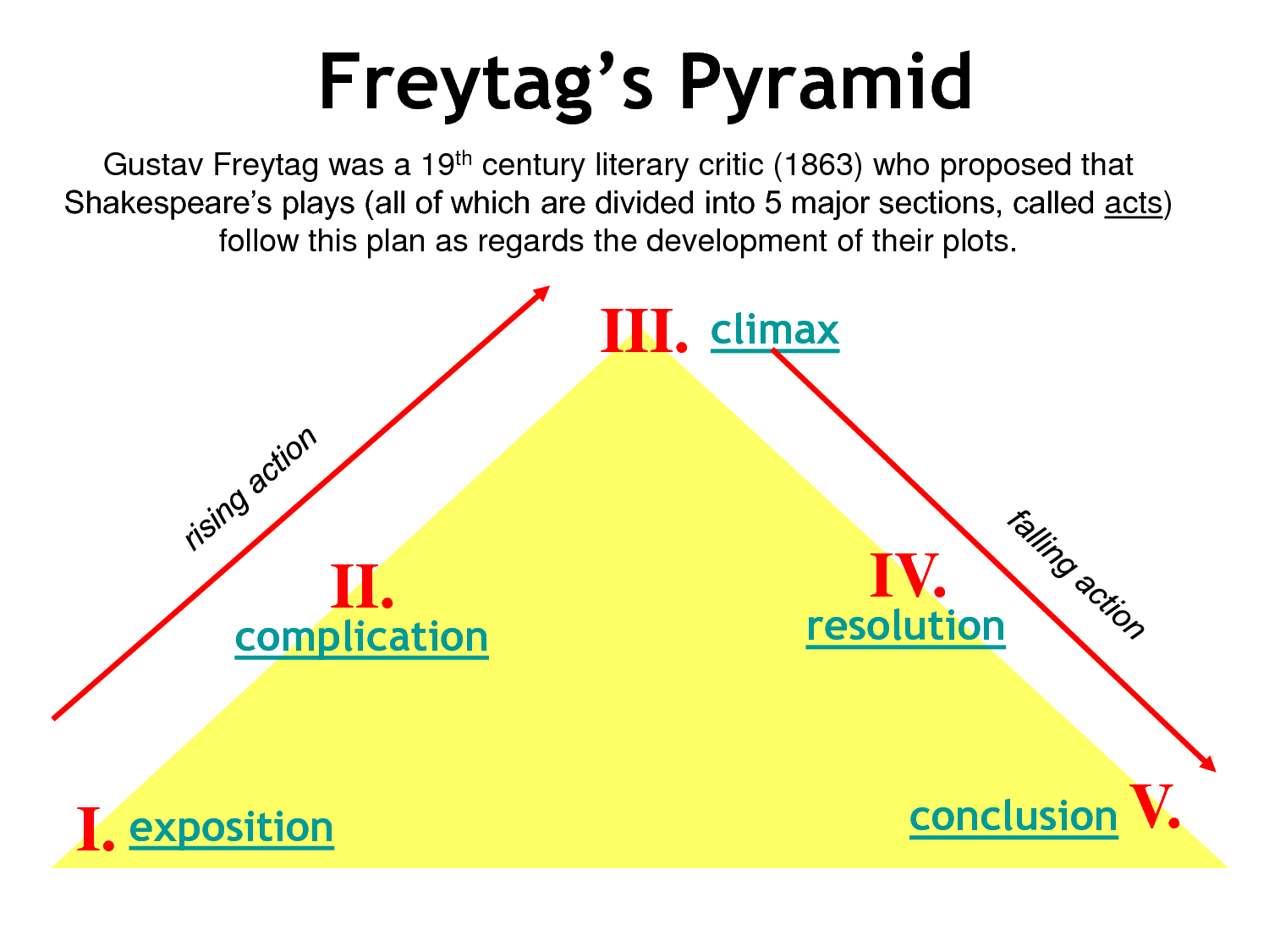 Plot Structure Tools - Freytag's Pyramid