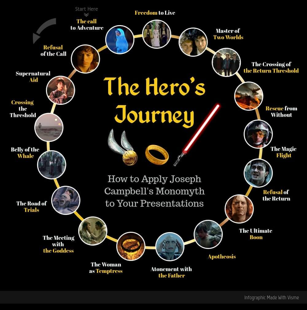 The Hero's Journey - 17 Steps to Craft the Perfect Screenplay - Graphic